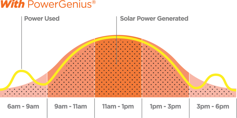Solar curve when PowerGenius installed graph
