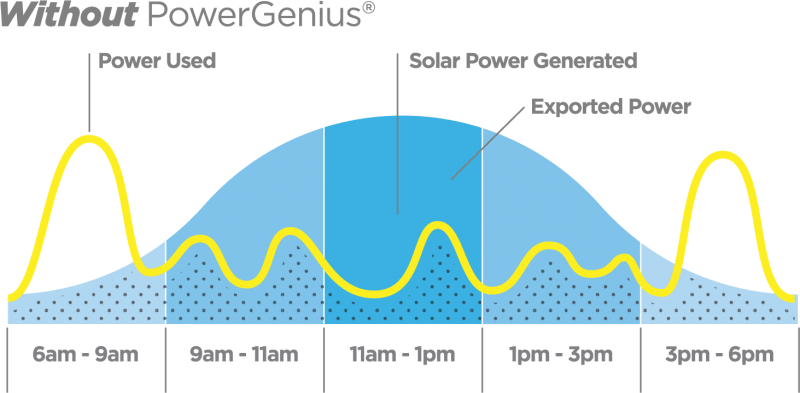 Solar power curve without PowerGenius installed